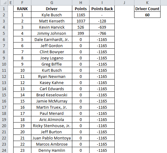 Excel Spreadsheets Help: 2014 NASCAR Fantasy League Template