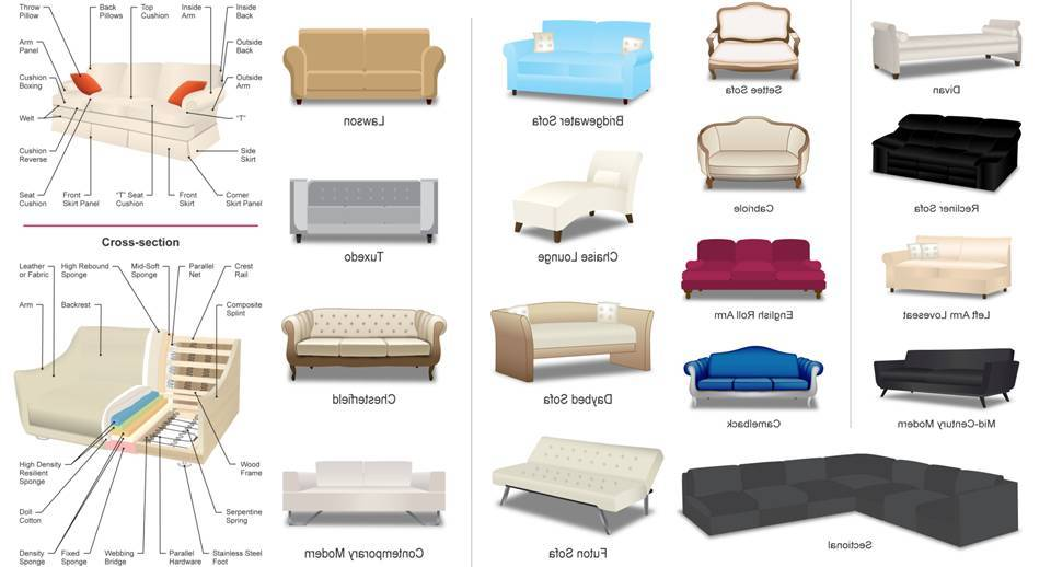 24 Diffe Types Of Couches And Sofas