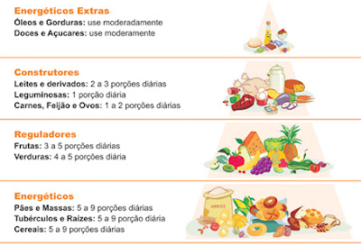 Alimentação Saudável - Princípios para uma boa alimentação