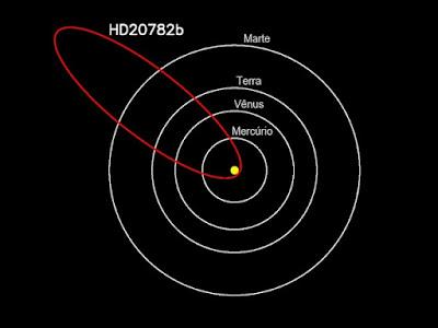 Exoplaneta HD 20782b - orbita