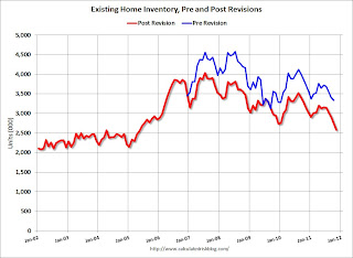 Existing Home Inventory Revisions