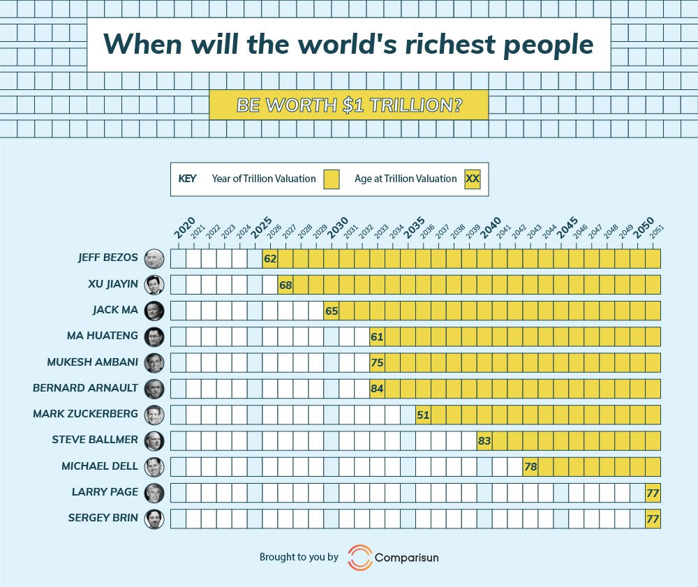 Research Reveals When Billionaires Will Join The Trillion Dollar Club