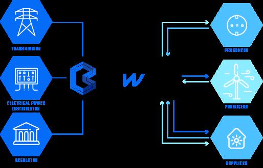 Bittwatt adalah platform perjodohan yang menghubungkan semua pelaku pasar (dari DSO ke konsumen) dan menyediakan protokol blockchain standar untuk berbagi informasi bisnis yang relevan, sambil membuat layanan terdesentralisasi untuk pasokan energi, penagihan dan penyeimbangan.