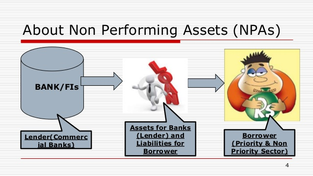 Managing Non-Performing Assets: A Paradigm Shift