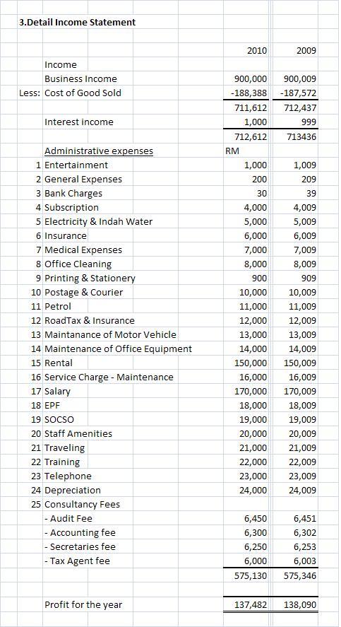 Malaysia Taxation Junior Diary Type 3 Business Income