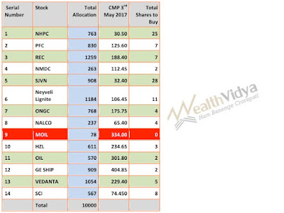 Table Showing Summary of Allocation to Stocks