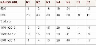 Directirz Nº1 (R1 rangos generales): rangos de cada número y 3 últimos sorteos del mes actual sorteo euromillones