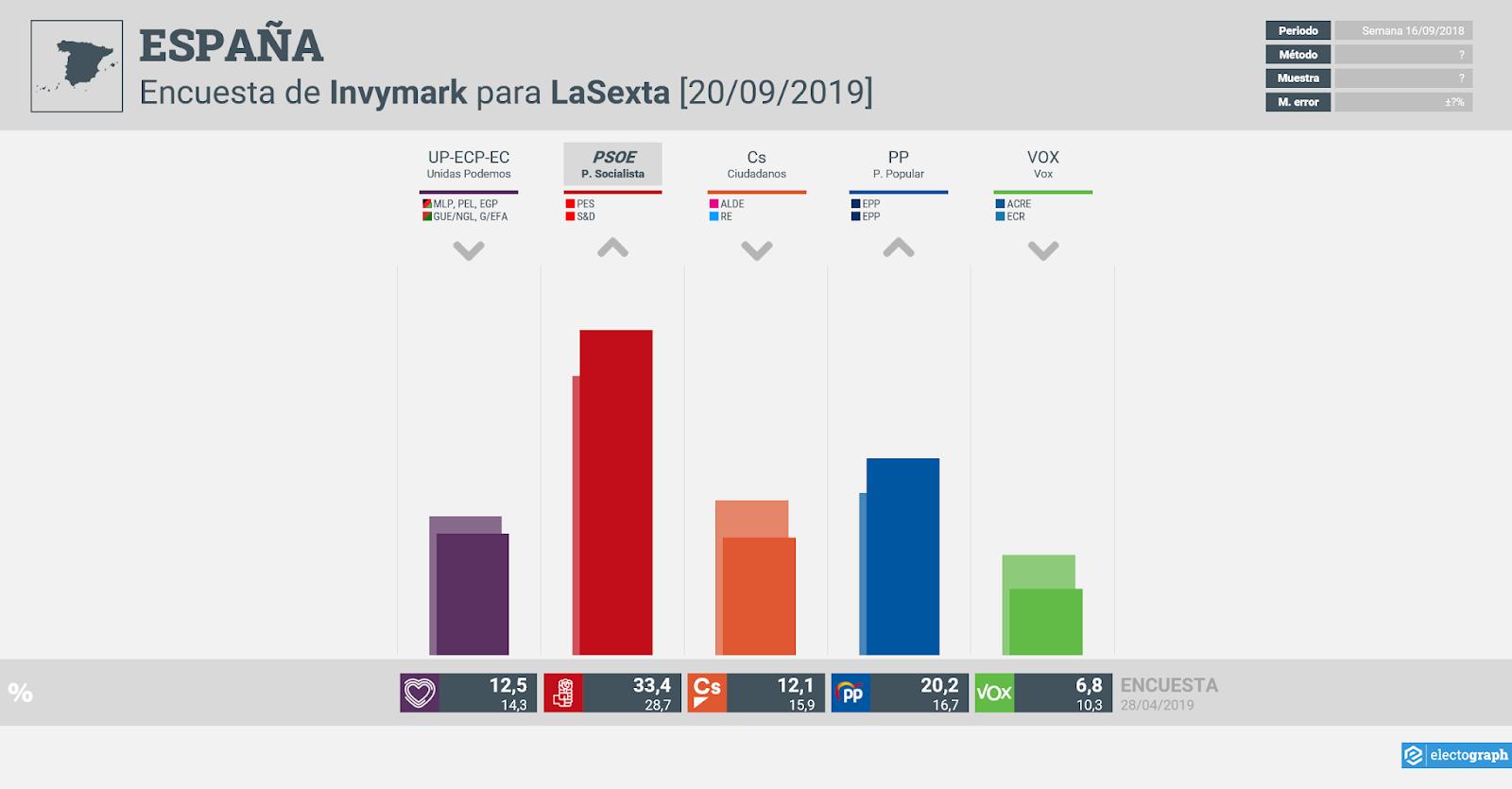 Gráfico de la encuesta para elecciones generales en España realizada por Invymark para LaSexta, 20 de septiembre de 2019
