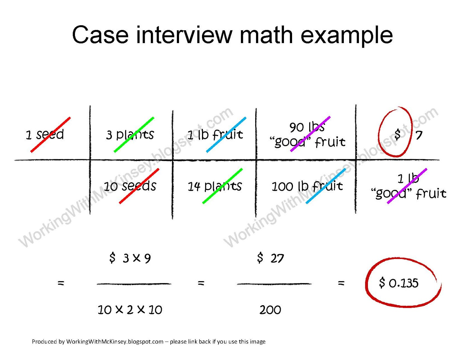 working mckinsey mckinsey case interviews and unit mckinsey case interviews and unit conversions an easy 3 step method