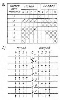 Таблица замыканий и условные обозначения контактов контроллера на схеме
