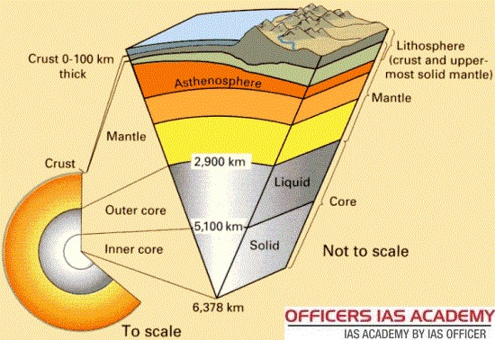 Ias Preparation Simplified Like Never Before Inside Our Earth