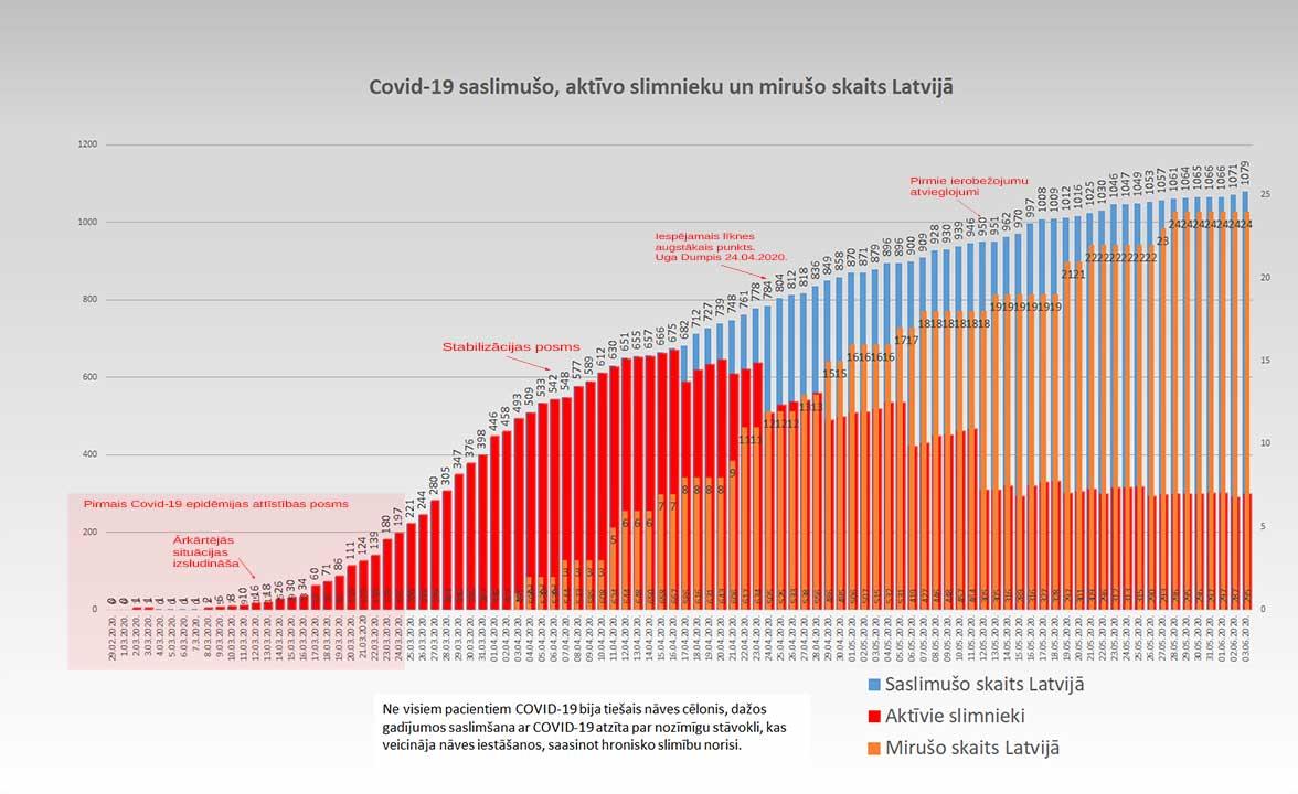 Grafiks ar Covid-19 saslimušo un mirušo skaitu valstī 03.06.2020.