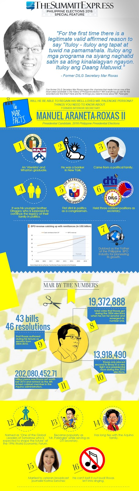 16 Facts about 2016 Presidential Candidate Mar Roxas