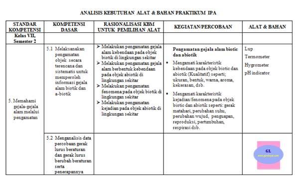 contoh format analisis kebutuhan alat & bahan praktikum ipa (untuk guru atau kepala lab di SMP/MTs)