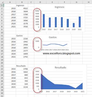 VBA: Recorrer todos los gráficos modificando autoescala y otros
