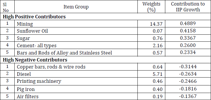 Quick Estimates of Index of Industrial Production (IIP) for January 2019