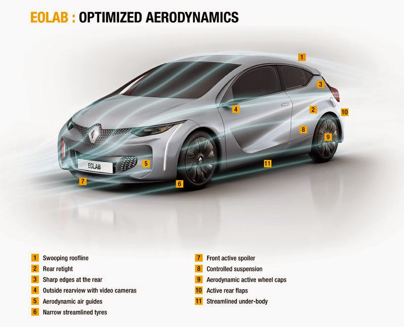 Renault EOLAB axial flux powered 282mpg Plug-In Hybrid