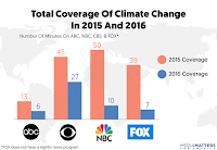 Total Coverage of Climate Change in 2015 and 2016 (Credit: Media Matters) Click to Enlarge.