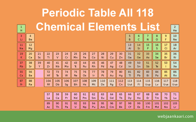 List_of_All_Chemical_Elements_Name_and_Chemistry_Periodic_Table