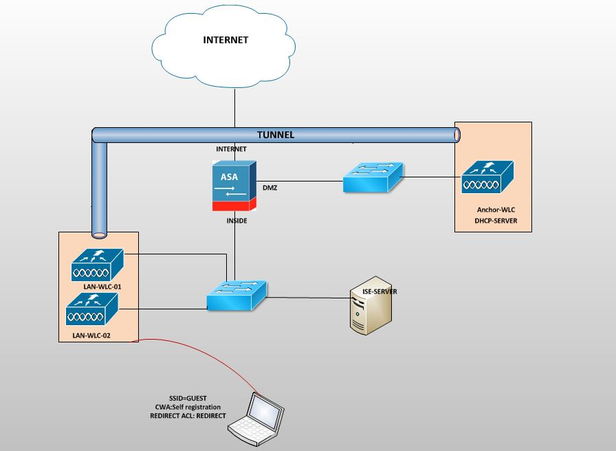 Network Security Blog: Guest Implementation:Self Registration using