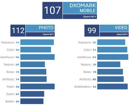 Xiaomi Mi 9 chụp ảnh đẹp hơn iPhone XS Max zamoss