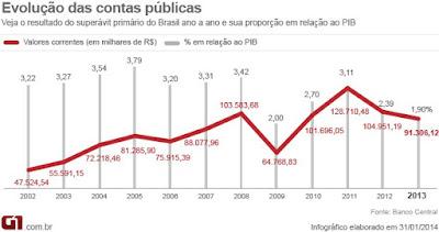 Motivo da PEC 241 são os gastos excessivos há anos no Brasil.