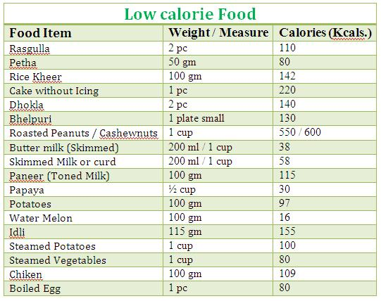 Lowest Calories For Chinese Food