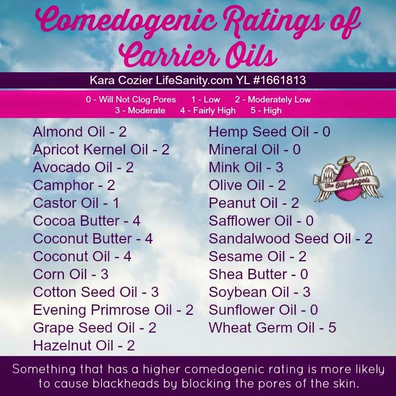 Comedogenic Acne Rating with Carrier Oils #DIYbeauty