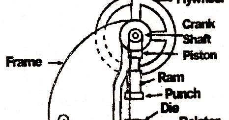 Mechanical Technology: Mechanical Press