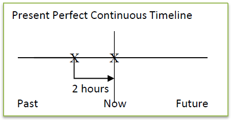 Present Perfect Continuous Timeline