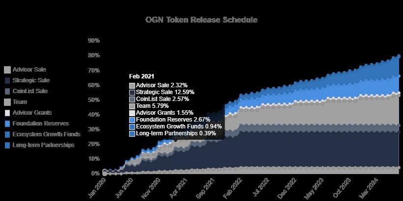 Lịch trình giải phóng (release) token trên thị trường giao dịch của các bên - Origin Protocol