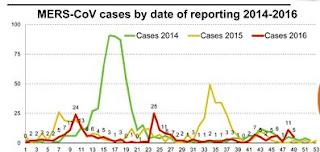 http://www.moh.gov.sa/en/CCC/PressReleases/Pages/statistics-2016-12-06-001.aspx