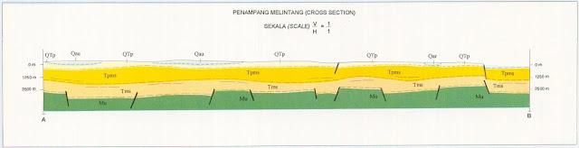 Penampang Peta Geologi Lembar Kualapembuang, Kalimantan