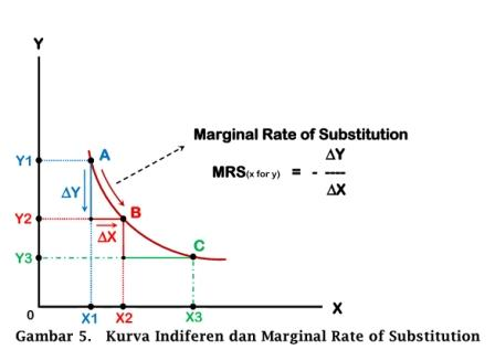 Kurva Indiferen dan Marginal Rate of Substitution - www.ajarekonomi.com