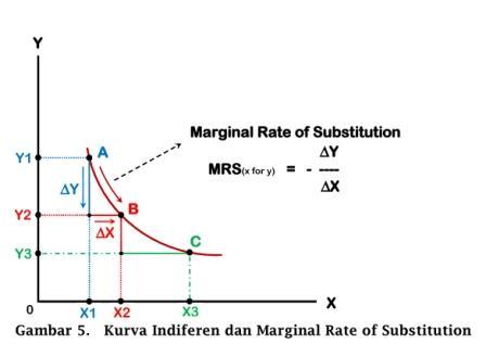 Kurva Indiferen dan Marginal Rate of Substitution - www.ajarekonomi.com