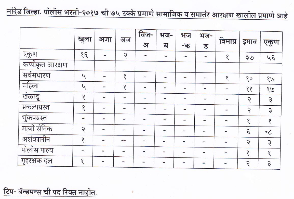 Nanded Police Recruitment 2017 Details