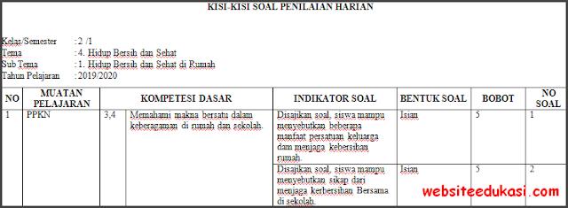 Kisi-kisi PH / UH Kelas 2 Tema 4 Kurikulum 2013 Terbaru