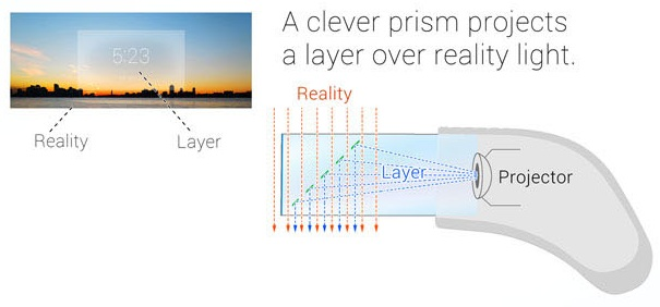 Google Glass Projector and Prism display: Intelligent Computing