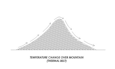 Impact of topography on climate control