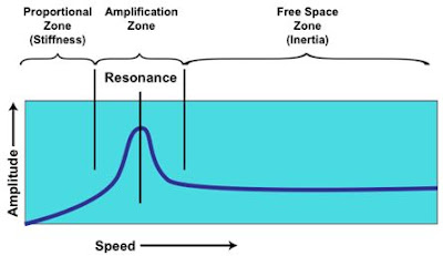 Understanding of resonance essential for solving vibration problems
