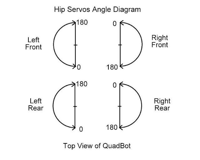 Simple Lab's Quadbot User Guide