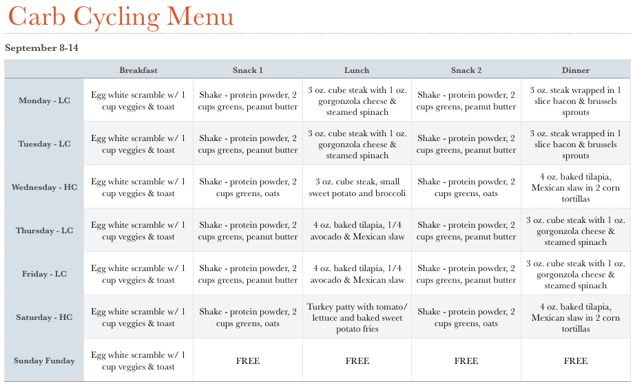 Carb Cycling For Weight Loss 7 Day Carb Cycling Meal Plan