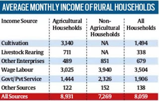 Only 23% of rural income from farming: NABARD 2016-17 survey
