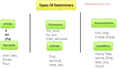 Class 9/ Class 10 - English Grammar - Determiners - Rules To Remember (#cbsenotes)(#englishgramar)(#eduvictors)