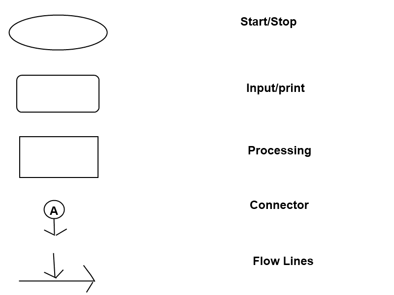 Flow Charts in C language ~ All Computer Topics