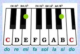 Image Result For Teori Membuat Musik