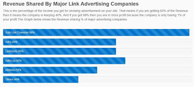 Meningkatkan Pendapatan Google Adsense dengan Safelink Converter