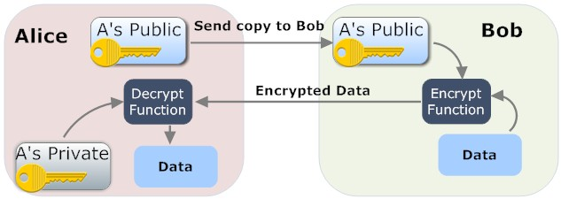 It's all about securing our systems: Encrypting and Decrypting Files