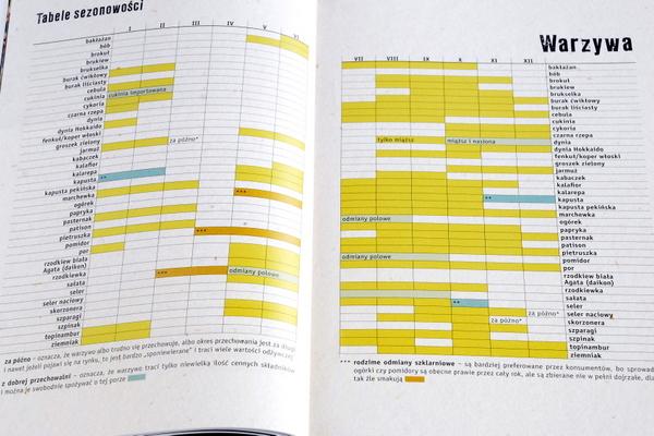 Tabele sezonowości