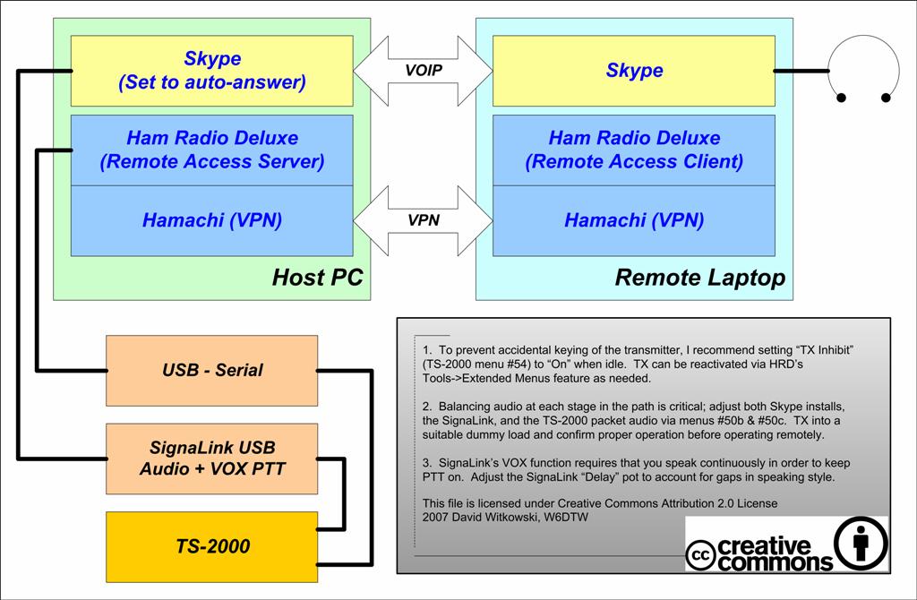 Advancing Ham Radio   different ideas: Remote Ham Radio